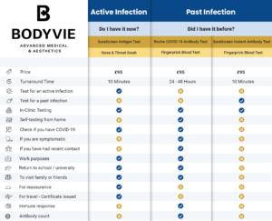 Bodyvie COVID-19 Comparison Table